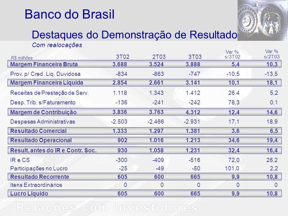 Banco do Brasil Destaques do Demonstração de Resultado Com realocações
