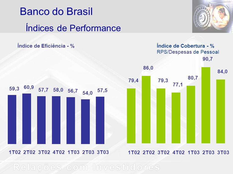 Banco do Brasil Índices de Performance Índice de Eficiência - %