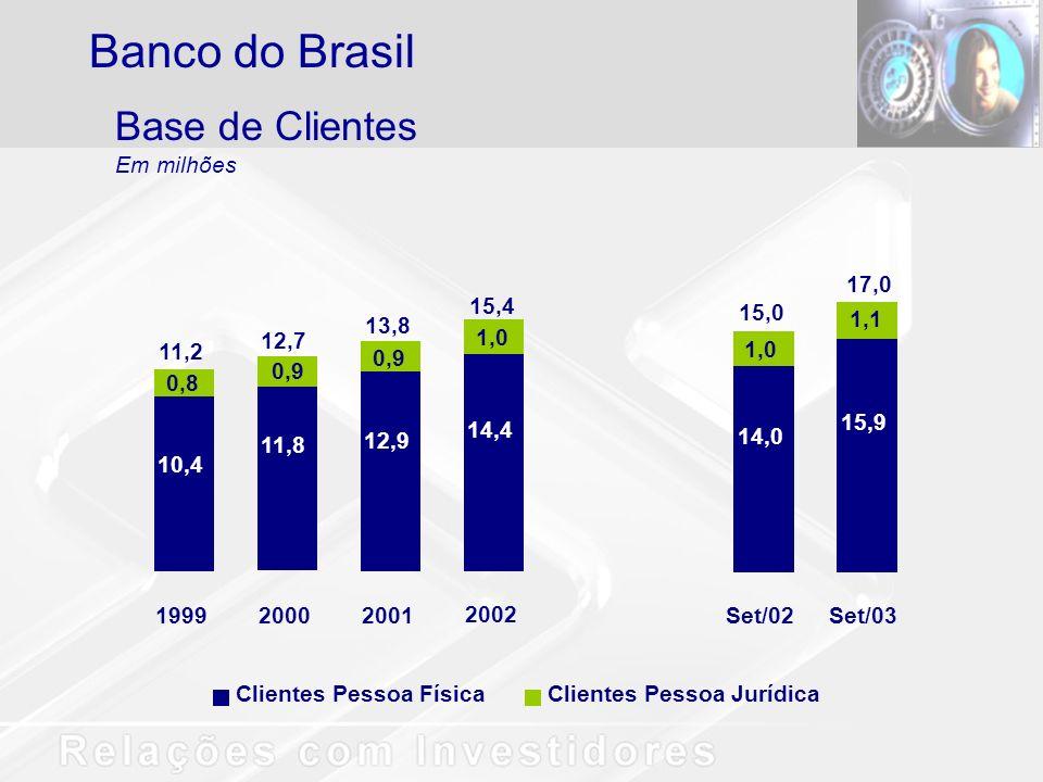 Banco do Brasil Base de Clientes Em milhões 15,9 1,1 Set/03 17,0 14,0