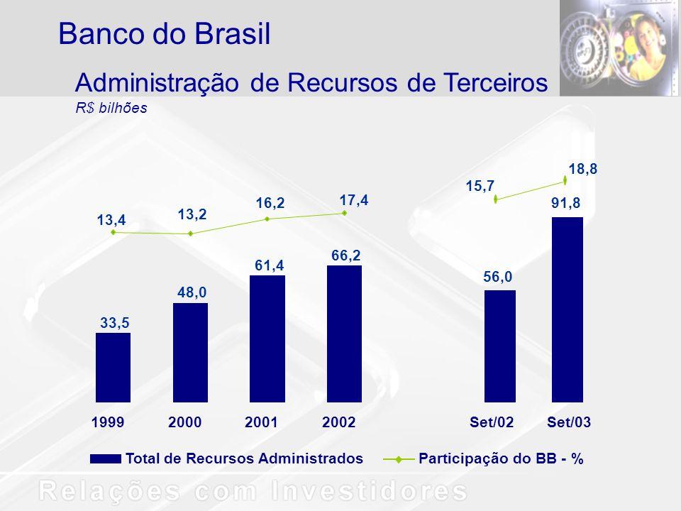 Banco do Brasil Administração de Recursos de Terceiros R$ bilhões