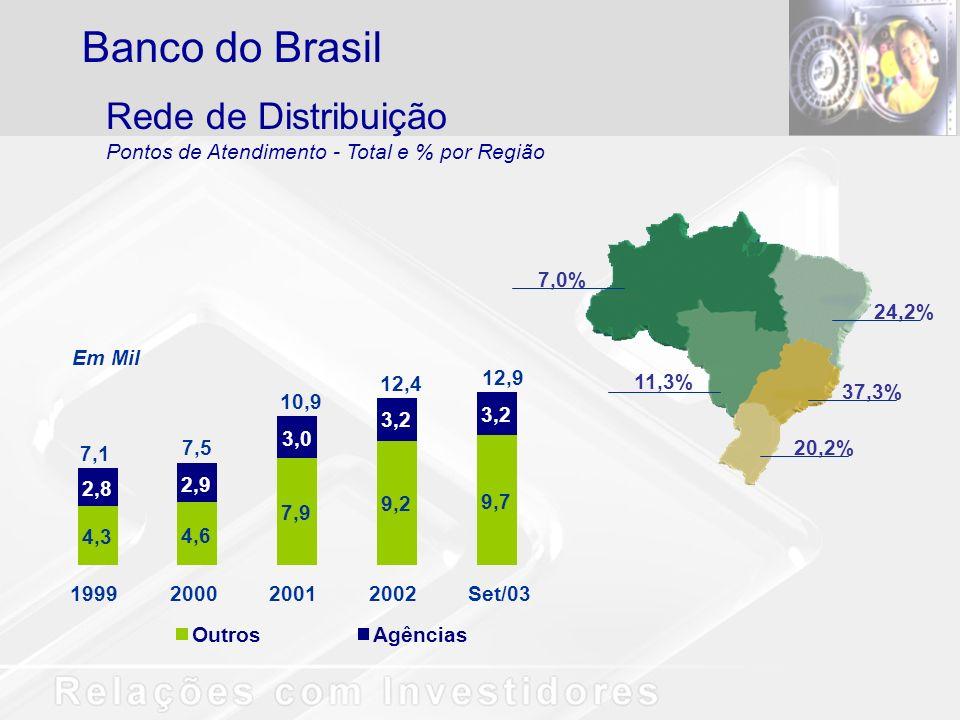 Banco do Brasil Rede de Distribuição