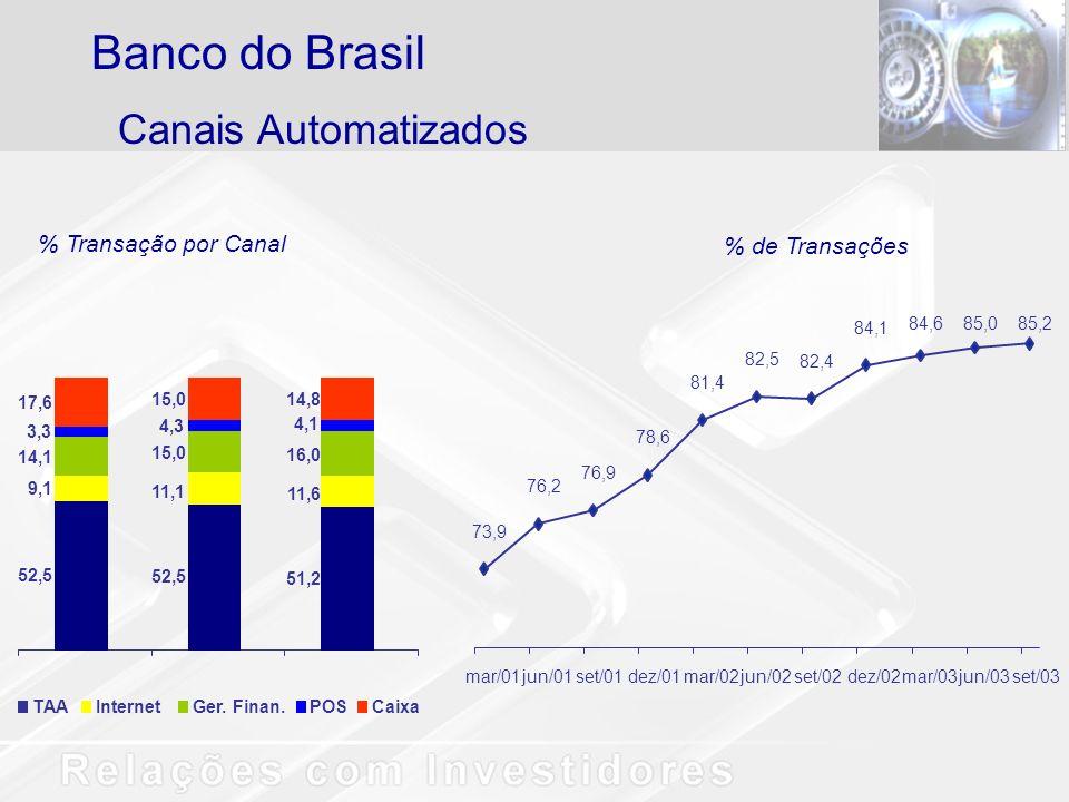 Banco do Brasil Canais Automatizados % Transação por Canal