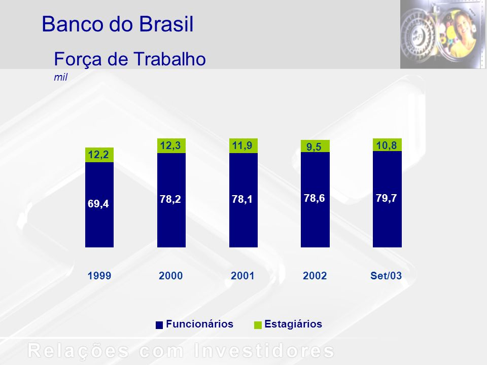 Banco do Brasil Força de Trabalho mil 12,3 11,9 9,5 10,8 12,2 78,2