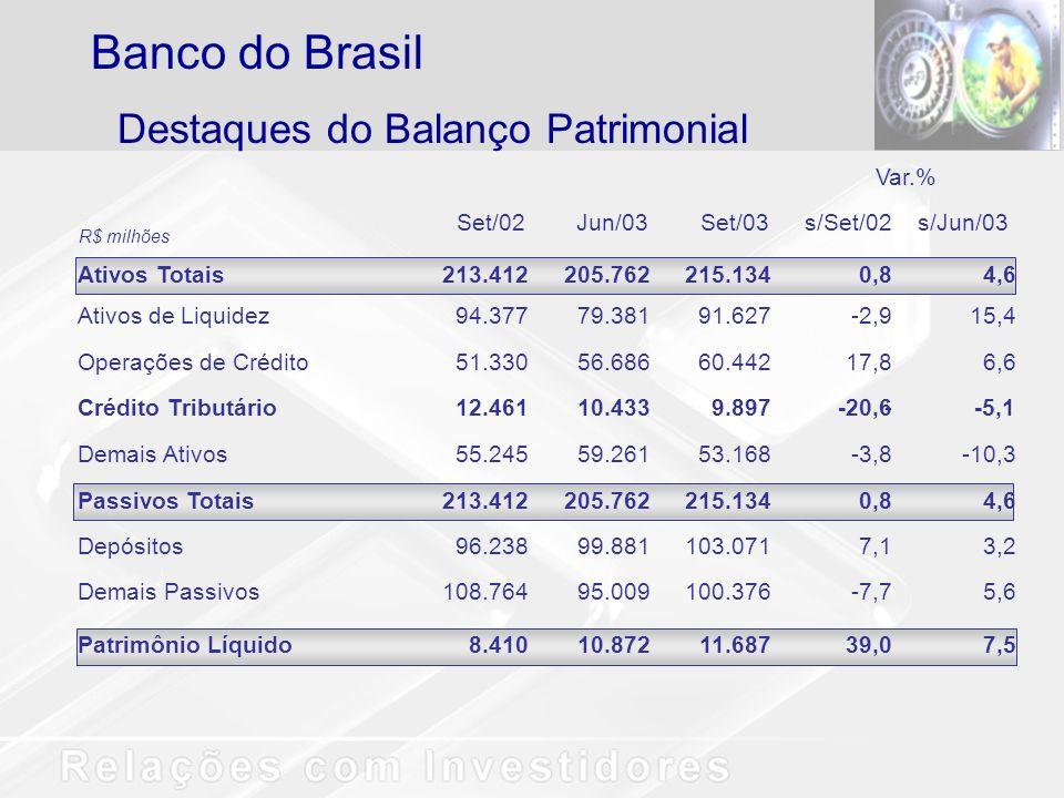 Banco do Brasil Destaques do Balanço Patrimonial Var.% Set/02 Jun/03