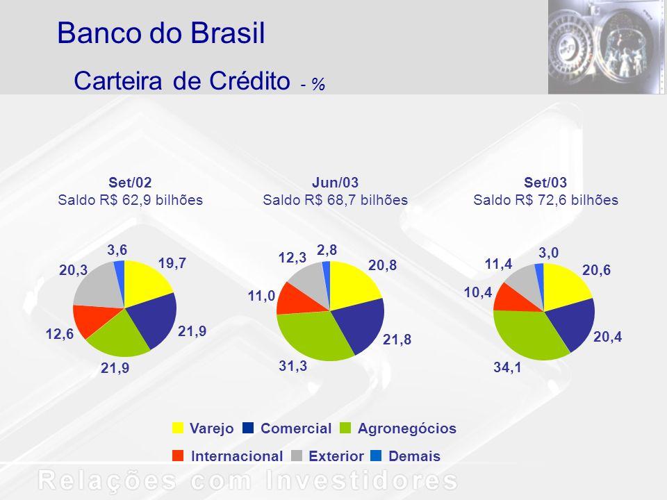 Banco do Brasil Carteira de Crédito - % Varejo Comercial Agronegócios