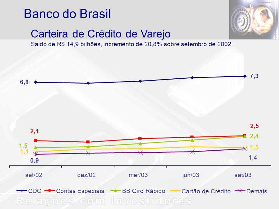 Banco do Brasil Carteira de Crédito de Varejo