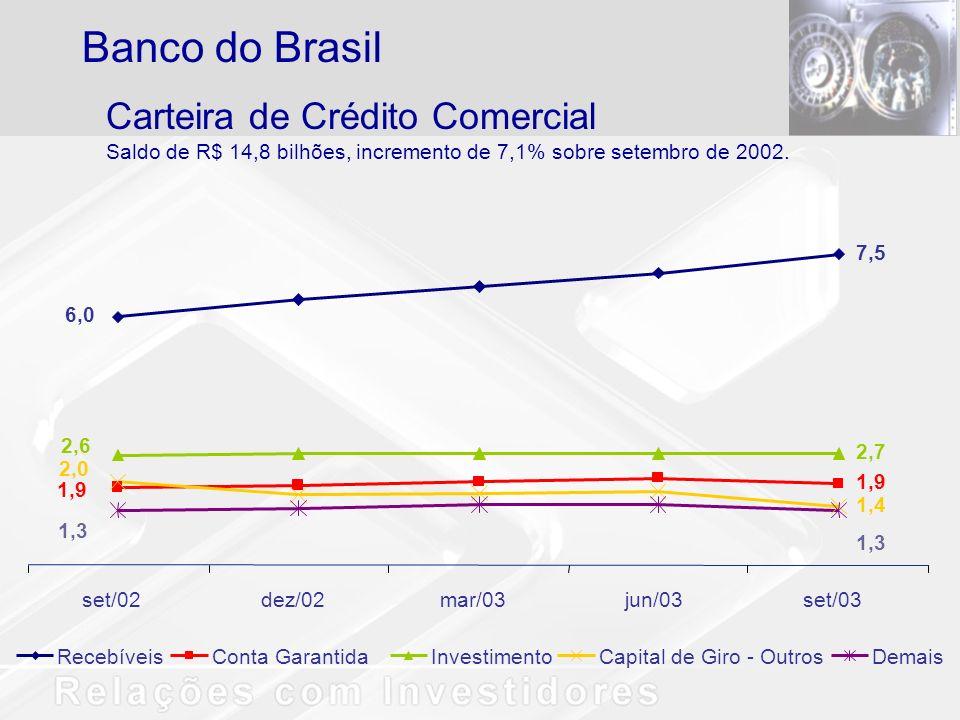 Banco do Brasil Carteira de Crédito Comercial
