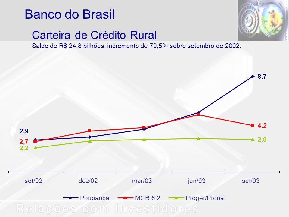 Banco do Brasil Carteira de Crédito Rural