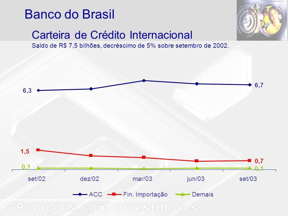 Banco do Brasil Carteira de Crédito Internacional