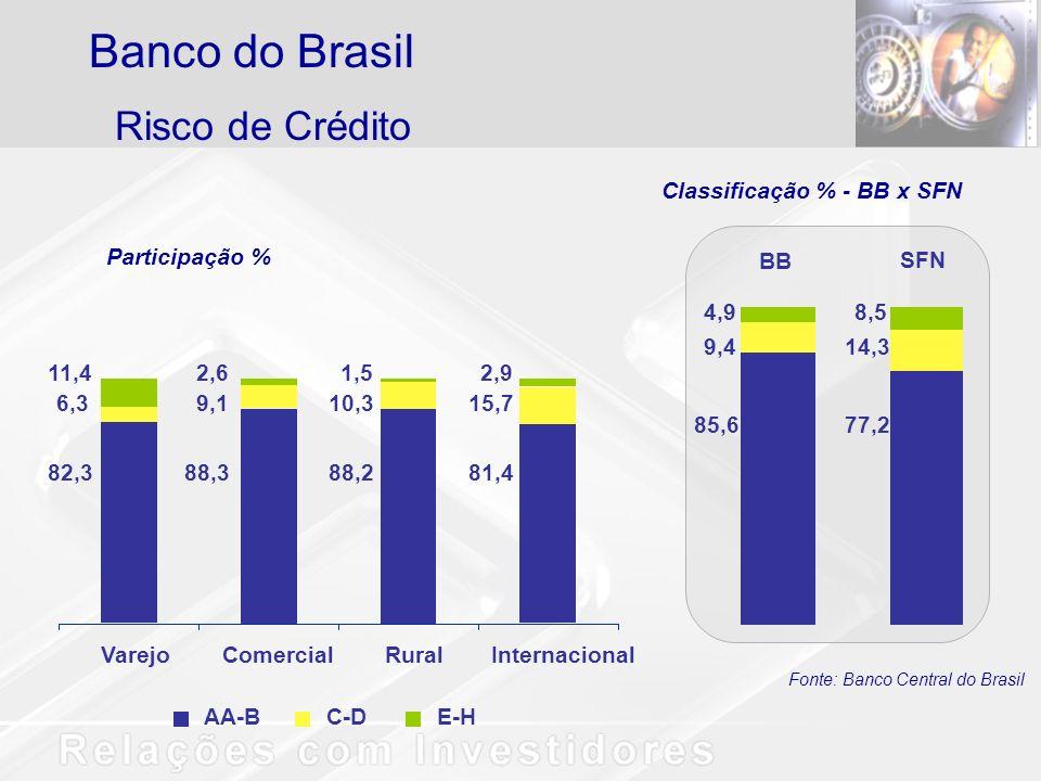 Banco do Brasil Risco de Crédito Classificação % - BB x SFN