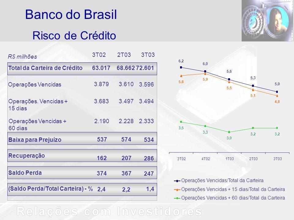 Banco do Brasil Risco de Crédito 3T02 2T03 3T03