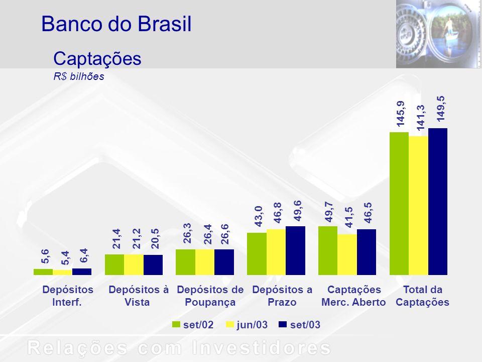 Banco do Brasil Captações R$ bilhões 5,6 5,4 6,4 Depósitos Interf.