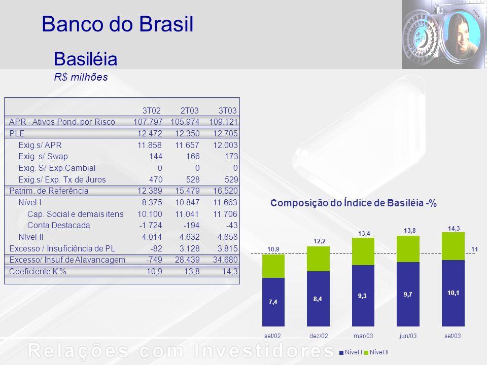 Banco do Brasil Basiléia R$ milhões