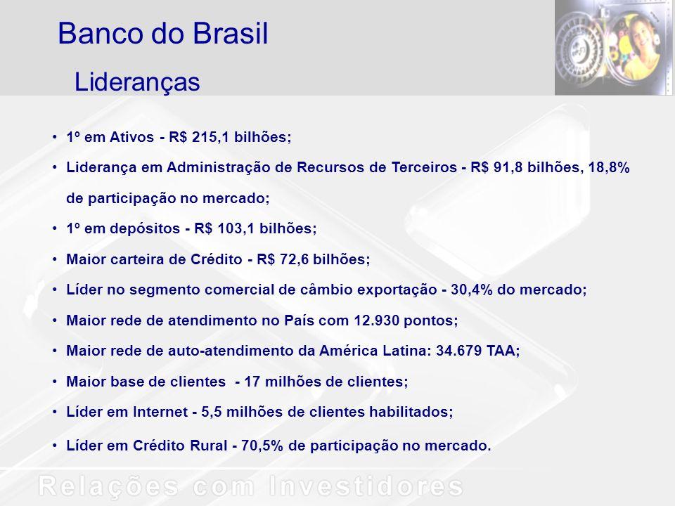 Banco do Brasil Lideranças 1º em Ativos - R$ 215,1 bilhões;