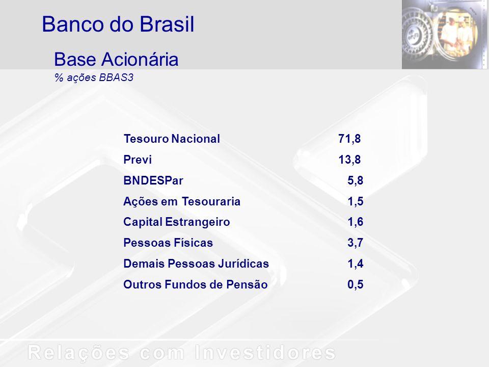 Banco do Brasil Base Acionária Tesouro Nacional 71,8 Previ 13,8