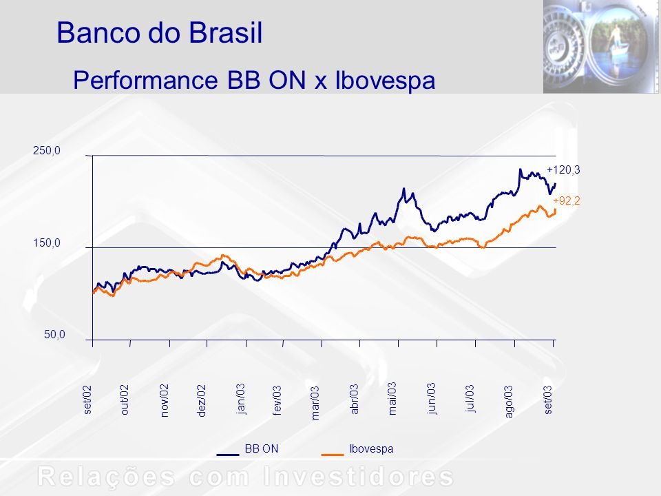 Banco do Brasil Performance BB ON x Ibovespa 250,0 +120,3 +92,2 150,0