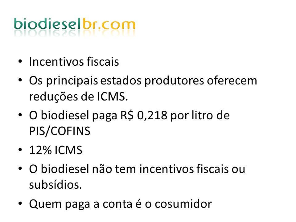 Incentivos fiscais Os principais estados produtores oferecem reduções de ICMS. O biodiesel paga R$ 0,218 por litro de PIS/COFINS.