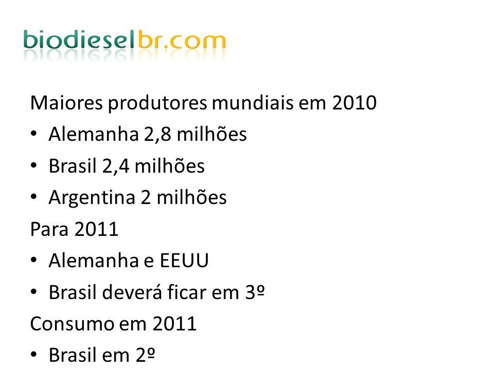 Maiores produtores mundiais em 2010