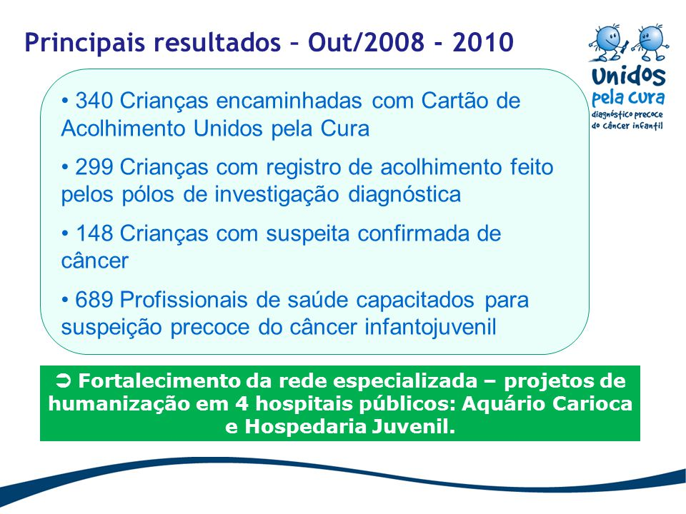 Principais resultados – Out/2008 - 2010