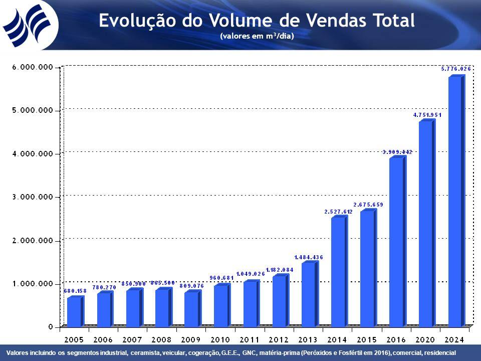 Evolução do Volume de Vendas Total