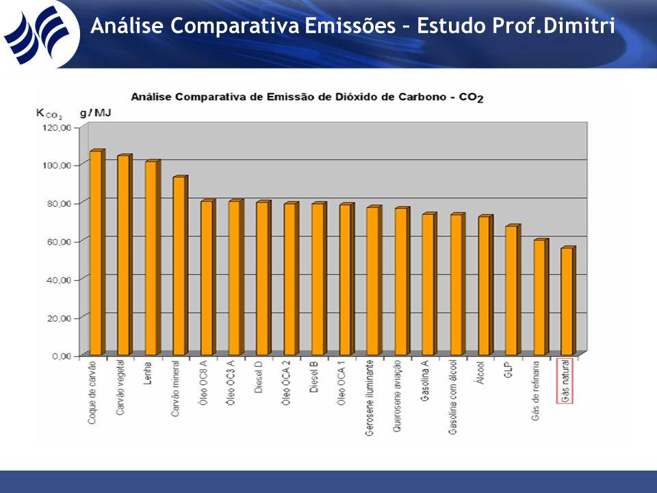 Análise Comparativa Emissões – Estudo Prof.Dimitri