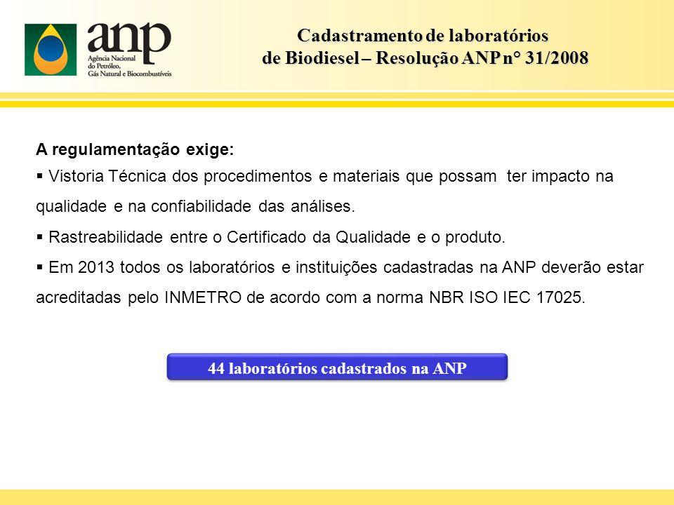 Cadastramento de laboratórios de Biodiesel – Resolução ANP n° 31/2008