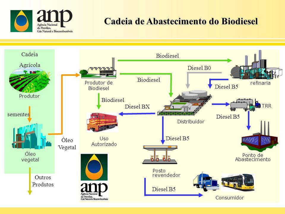 Cadeia de Abastecimento do Biodiesel