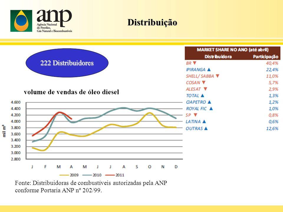 Distribuição 222 Distribuidores volume de vendas de óleo diesel