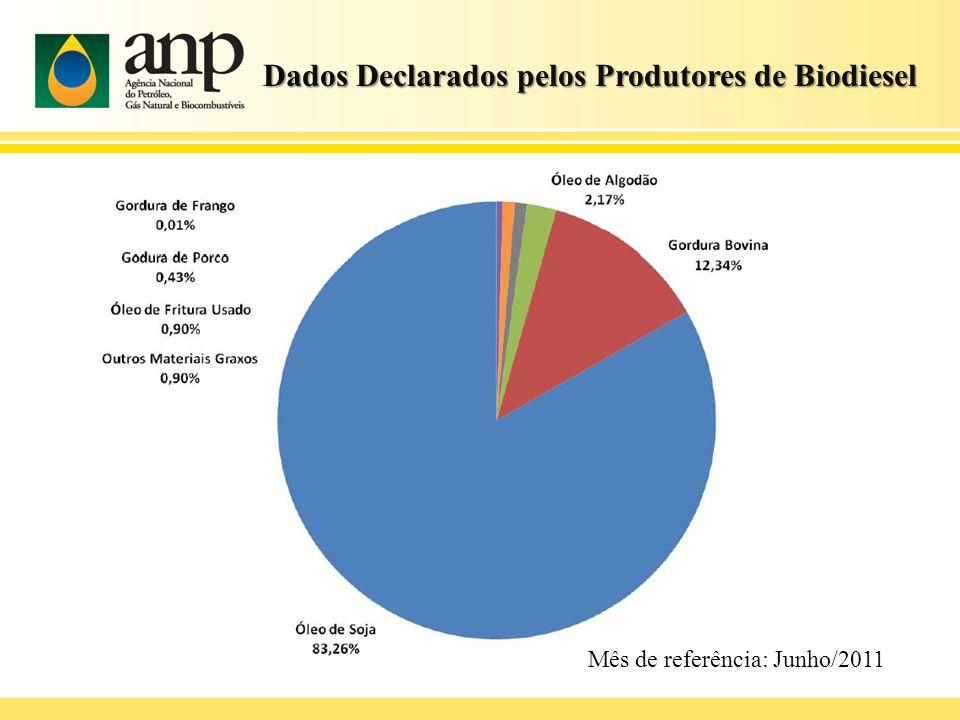 Dados Declarados pelos Produtores de Biodiesel