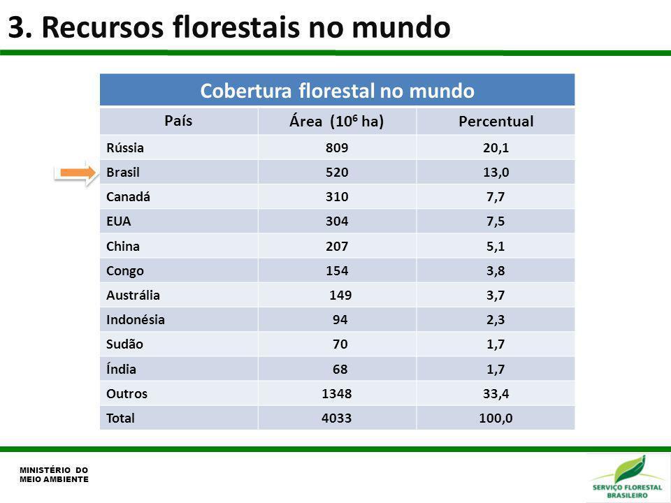 Cobertura florestal no mundo