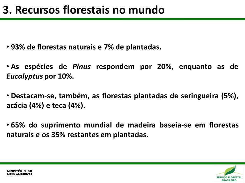 3. Recursos florestais no mundo