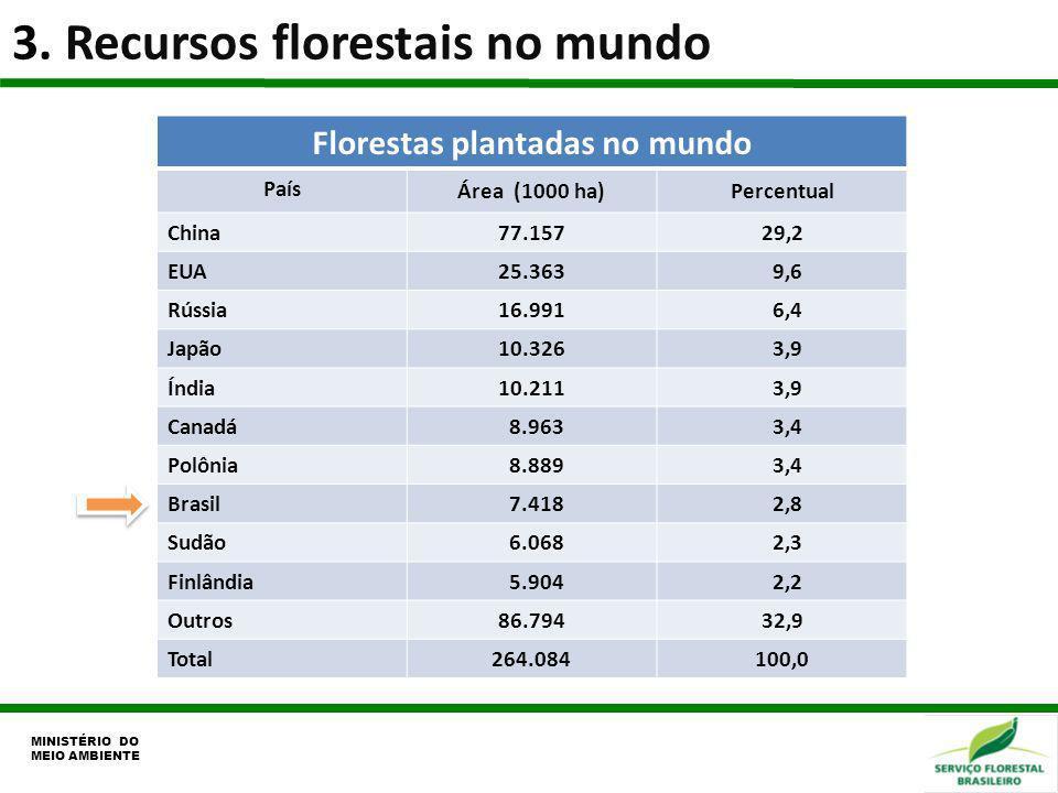 Florestas plantadas no mundo