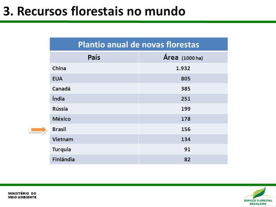 Plantio anual de novas florestas