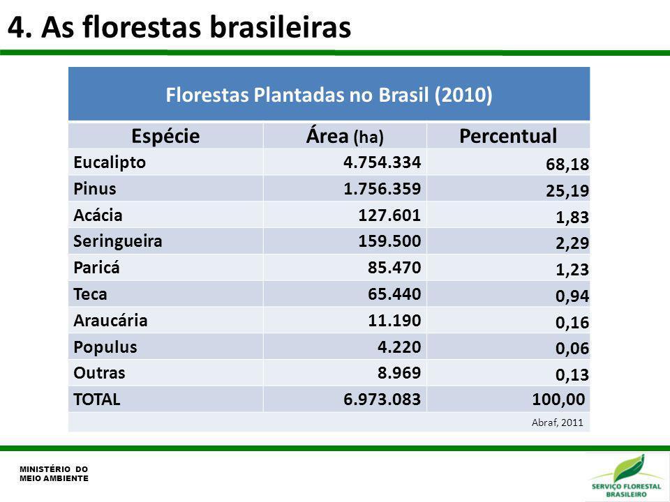 Florestas Plantadas no Brasil (2010)
