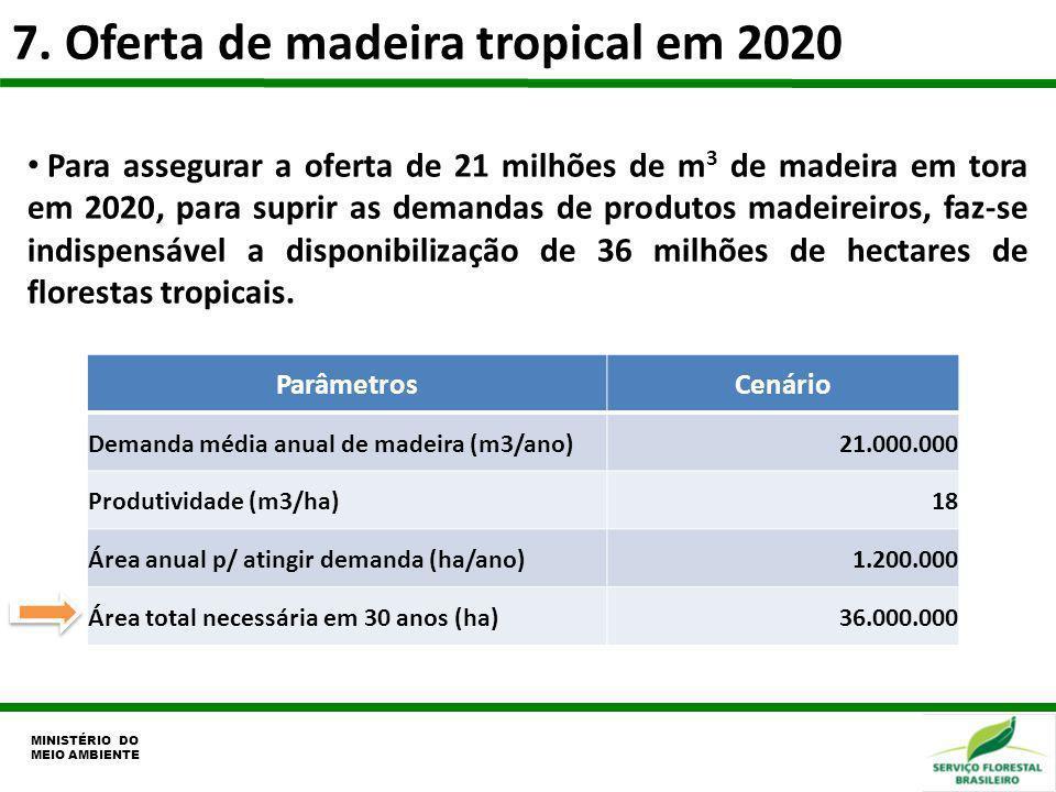 7. Oferta de madeira tropical em 2020