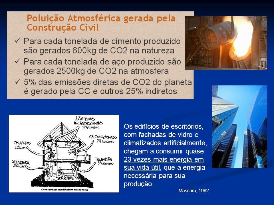 Os edifícios de escritórios, com fachadas de vidro e climatizados artificialmente, chegam a consumir quase 23 vezes mais energia em sua vida útil, que a energia necessária para sua produção.