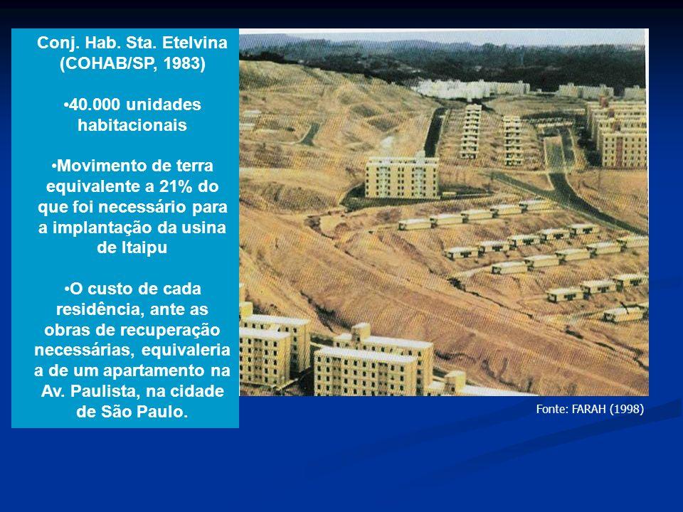 40.000 unidades habitacionais