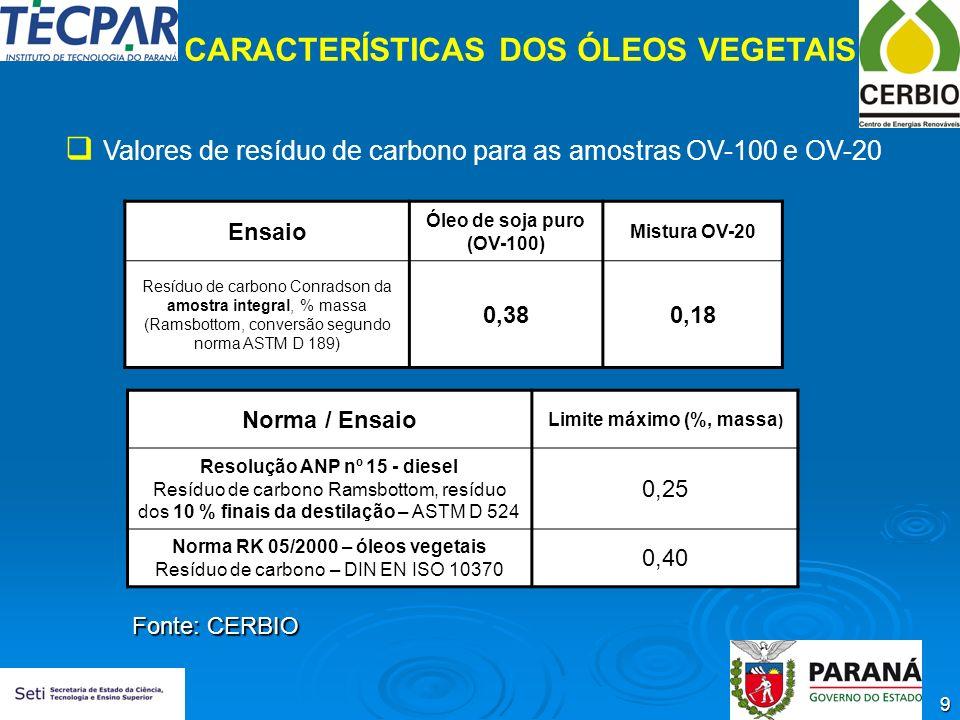 CARACTERÍSTICAS DOS ÓLEOS VEGETAIS Limite máximo (%, massa)