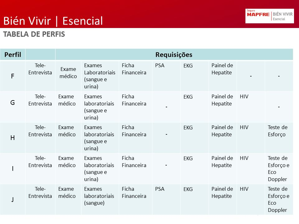 Bién Vivir | Esencial TABELA DE PERFIS Perfil Requisições F G H I J