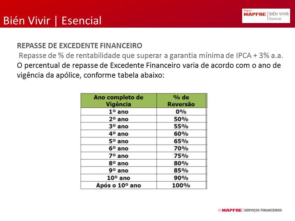 Bién Vivir | Esencial REPASSE DE EXCEDENTE FINANCEIRO