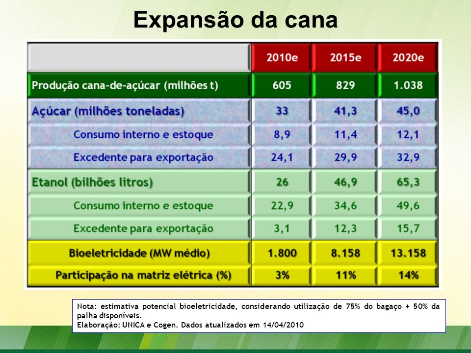 Expansão da cana Nota: estimativa potencial bioeletricidade, considerando utilização de 75% do bagaço + 50% da palha disponíveis.