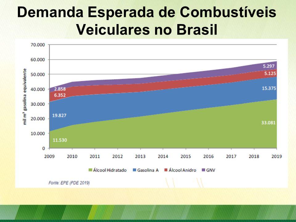 Demanda Esperada de Combustíveis Veiculares no Brasil
