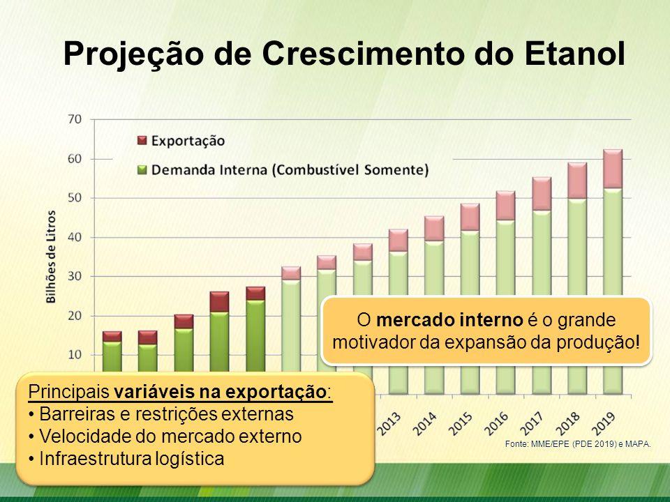 Projeção de Crescimento do Etanol