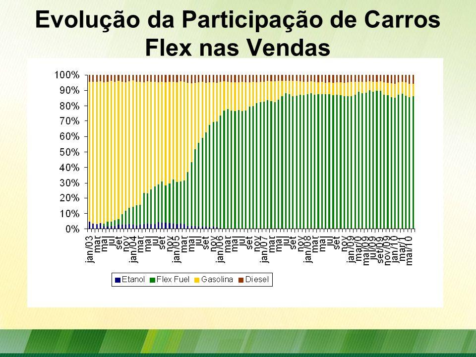 Evolução da Participação de Carros Flex nas Vendas