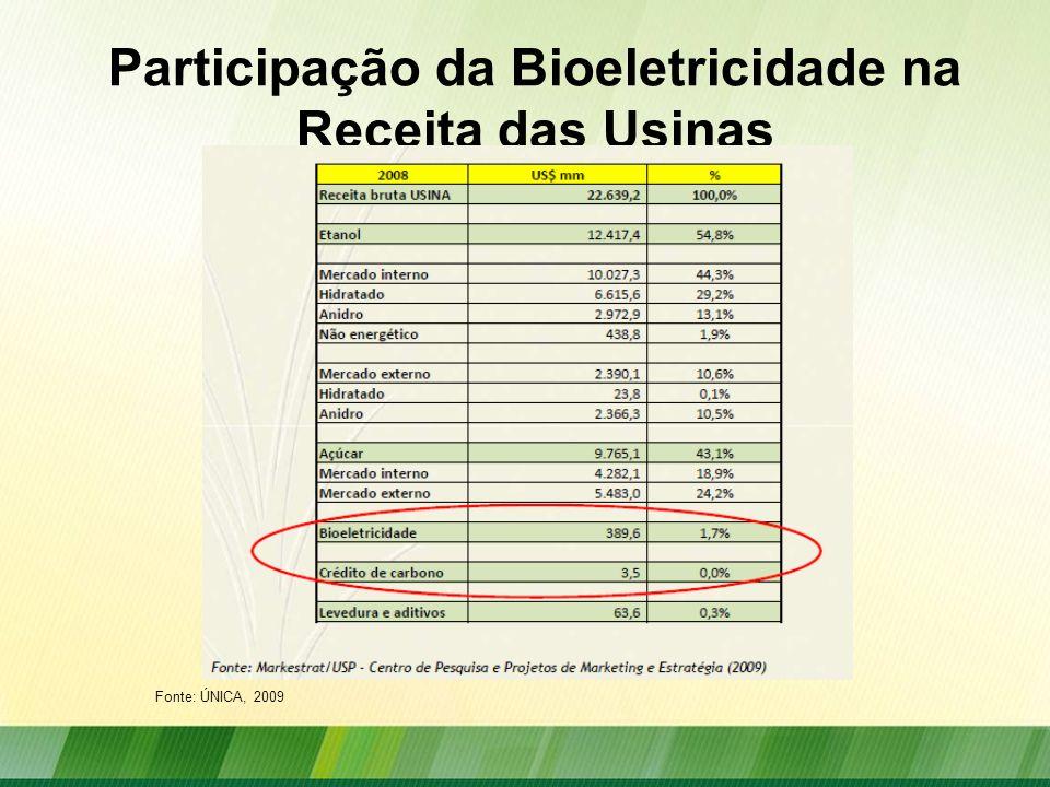 Participação da Bioeletricidade na Receita das Usinas