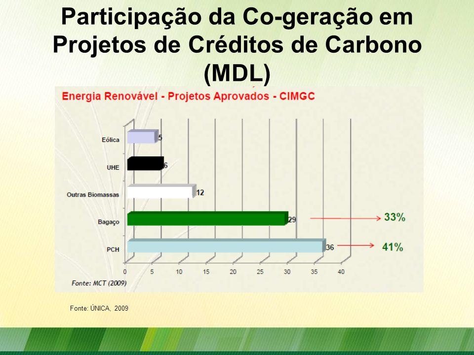 Participação da Co-geração em Projetos de Créditos de Carbono (MDL)