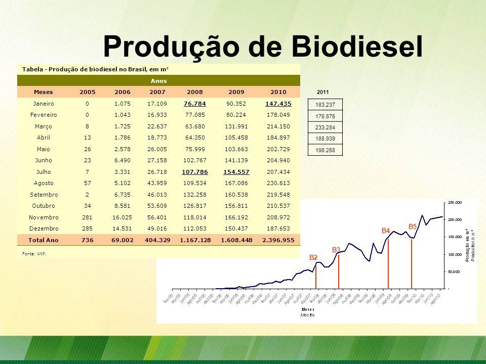 Produção de Biodiesel B5 B4 B3 B2