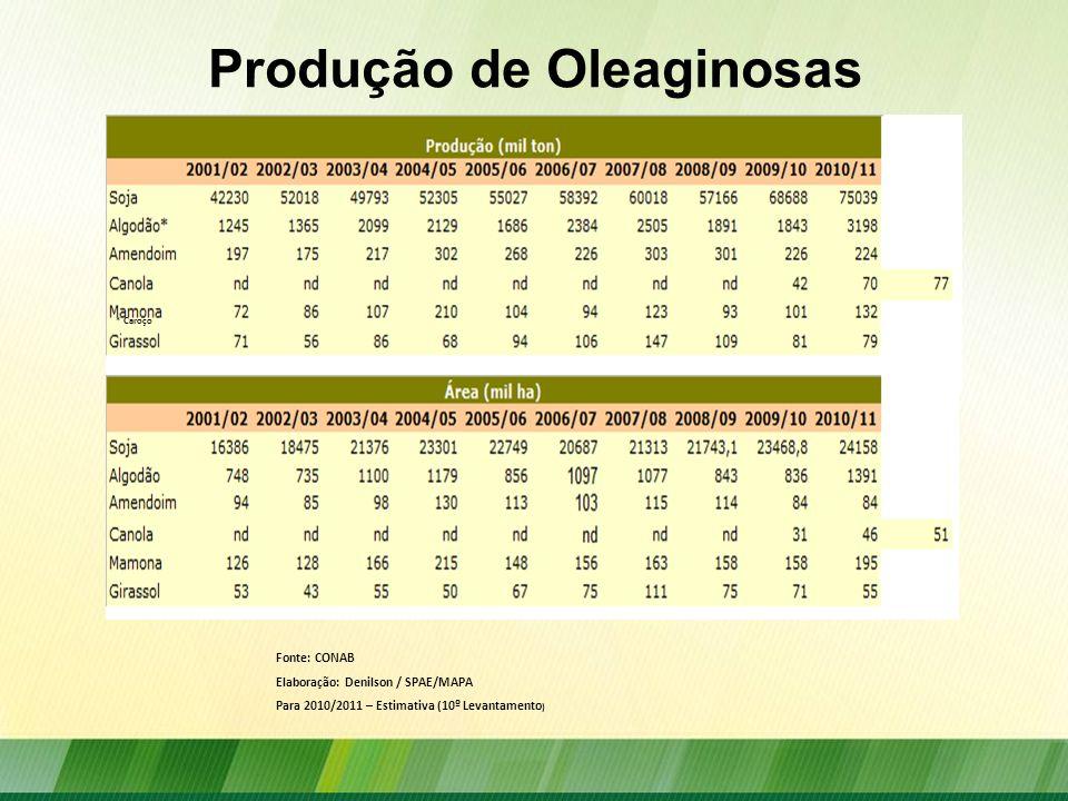 Produção de Oleaginosas