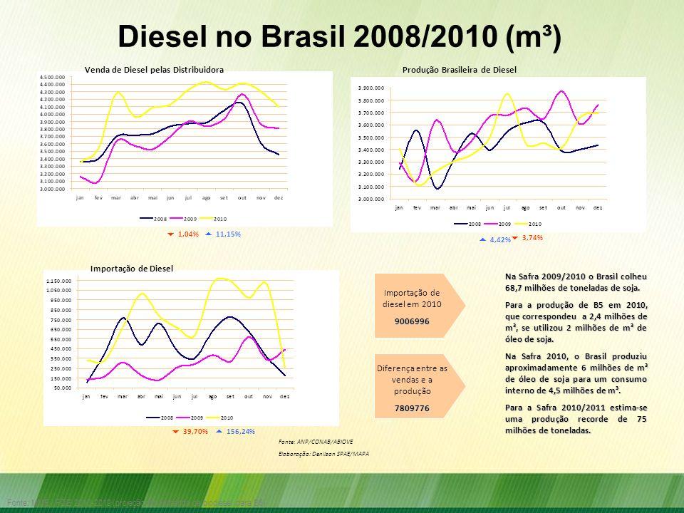 Diesel no Brasil 2008/2010 (m³) Venda de Diesel pelas Distribuidora