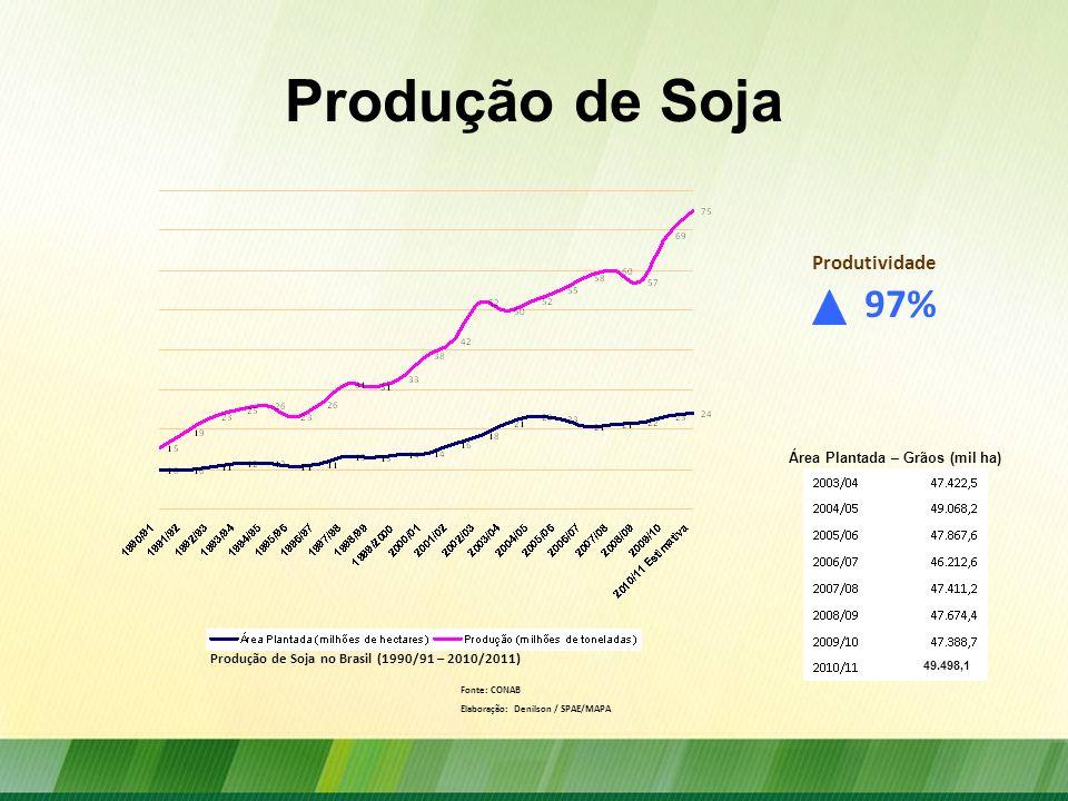 Produção de Soja no Brasil (1990/91 – 2010/2011)